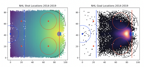 small resolution of i m aware that a handful of shots come from outside the rink rink dimensions i plotted are from wikipedia so they have to be 100 accurate