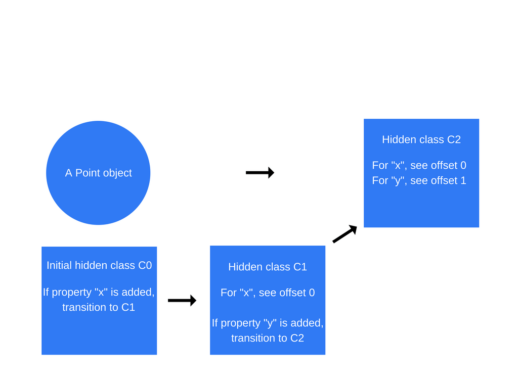 hight resolution of hidden class transitions are dependent on the order in which properties are added to an object take a look at the code snippet below