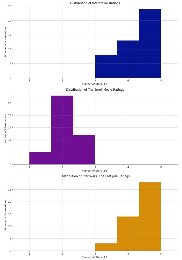 Hypothesis Testing In Real Life - Data Science