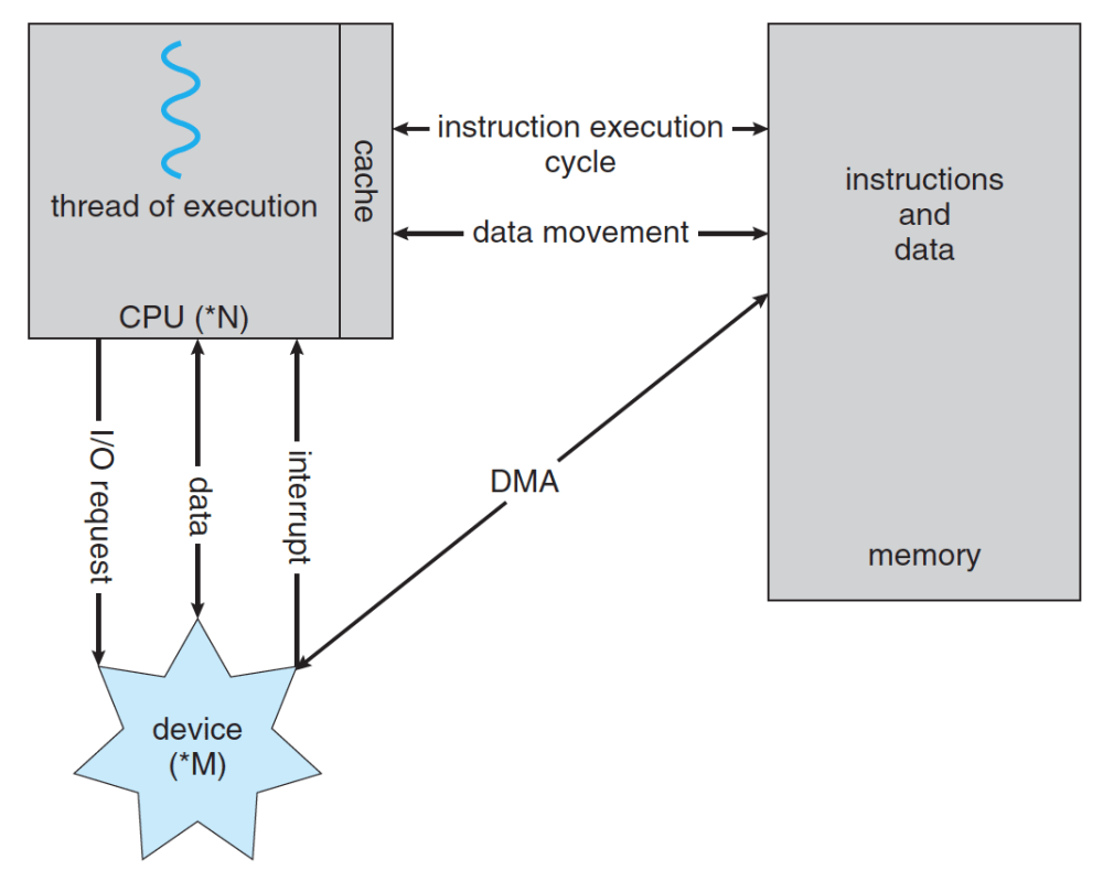 medium resolution of how a modern computer system works