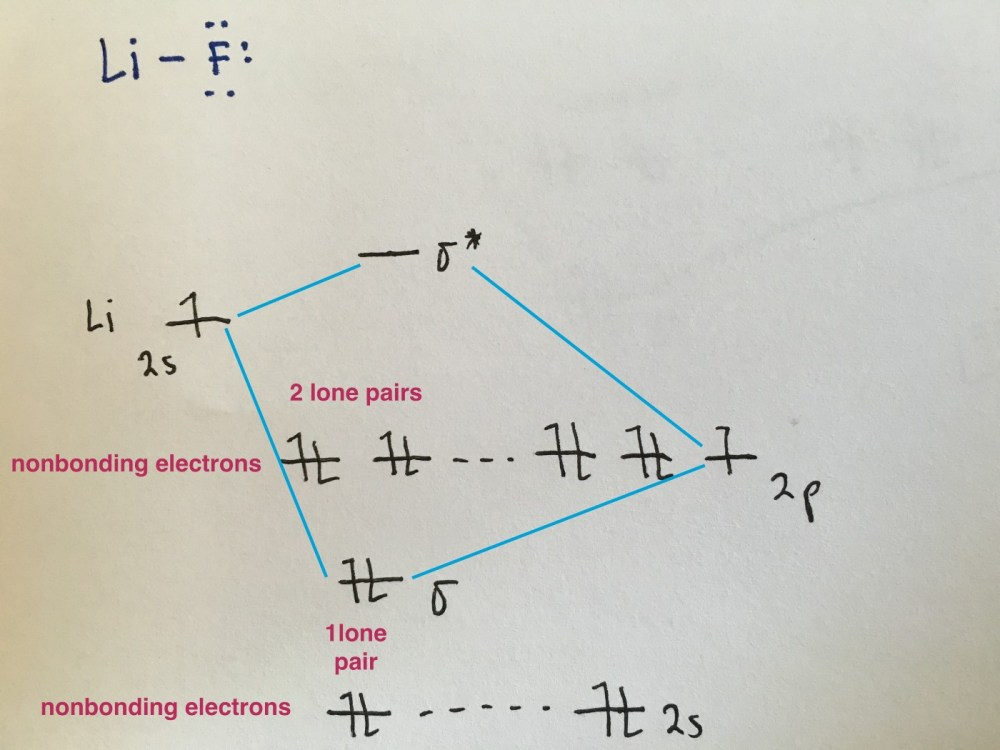 medium resolution of because the electronegativity of the two atoms are unequal the molecular orbital diagram will no longer be symmetric instead the more electronegative