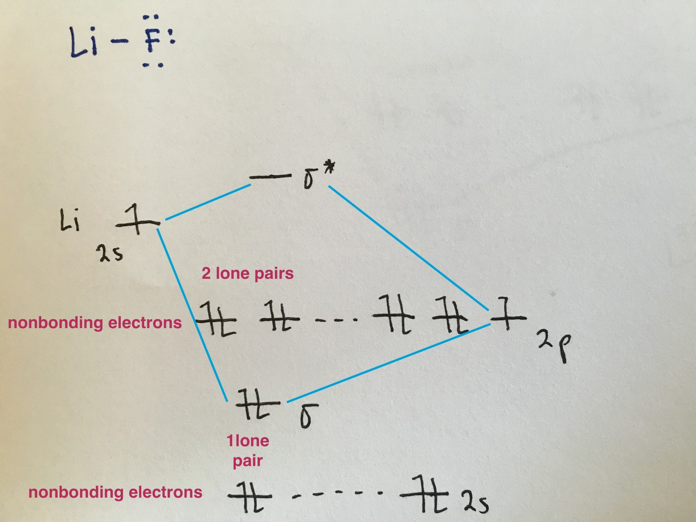 hight resolution of because the electronegativity of the two atoms are unequal the molecular orbital diagram will no longer be symmetric instead the more electronegative