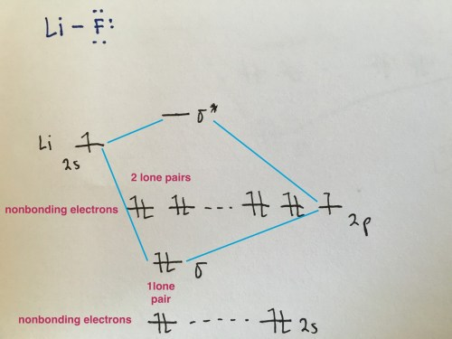 small resolution of because the electronegativity of the two atoms are unequal the molecular orbital diagram will no longer be symmetric instead the more electronegative
