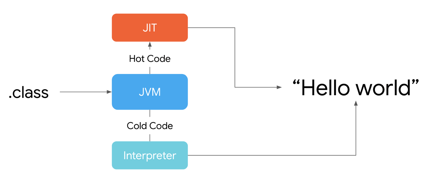 hight resolution of how all of this is connected to android the jvm