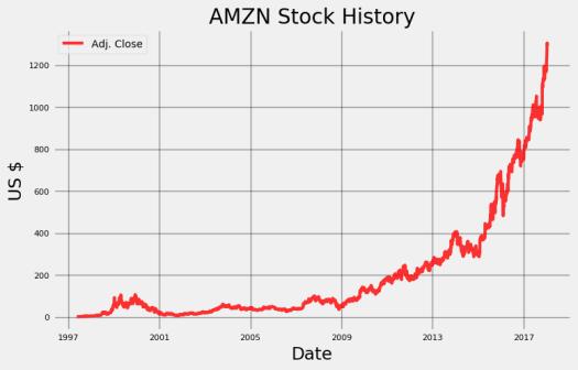 Stock Prediction in Python - Towards Data Science