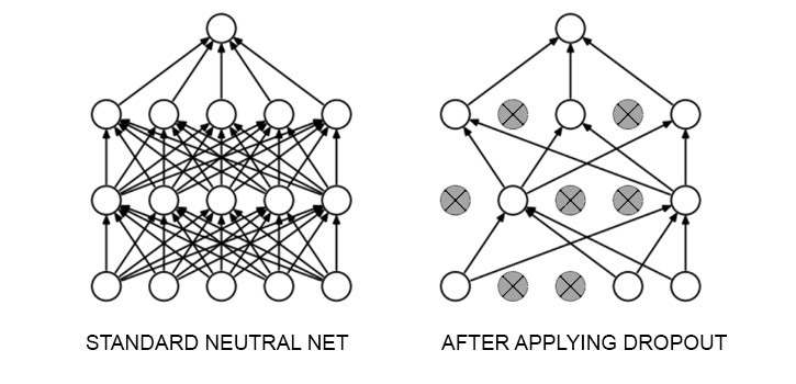 Training Neural Networks for binary classification