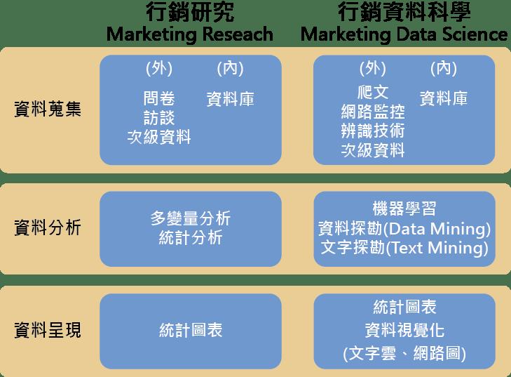 行銷研究與行銷資料科學 - Marketingdatascience - Medium