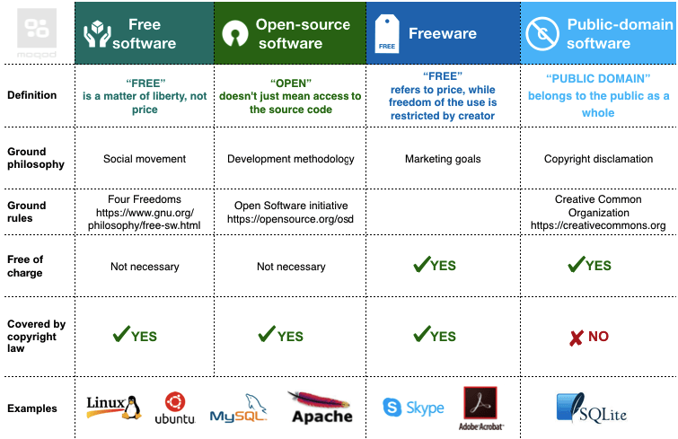 Understanding open-source and free software licensing