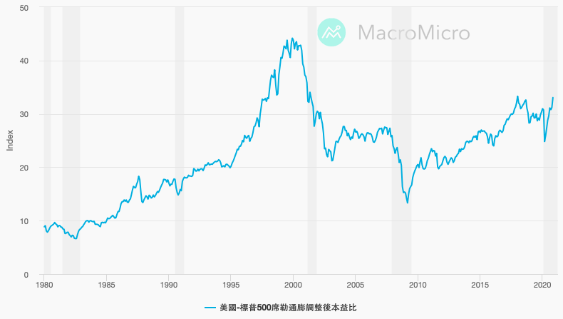 【經濟泡沫】我們身處在泡沫嗎? 如何看待泡沫以及創新 | Medium