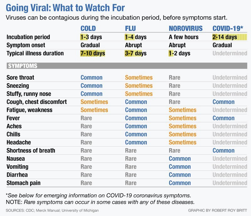 Symptoms of Coronavirus vs. the Flu vs. a Cold | Elemental