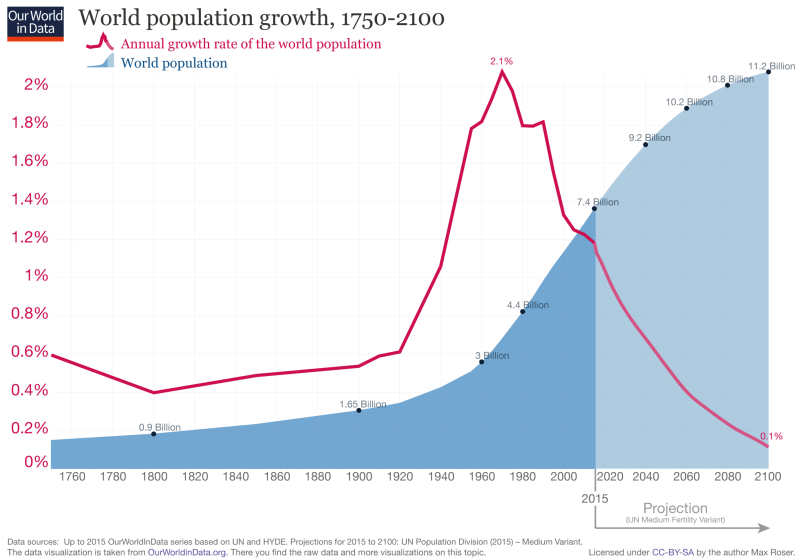 démographie et croissance de la population mondiale