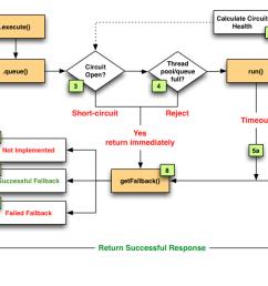 fault logic diagram [ 1600 x 651 Pixel ]