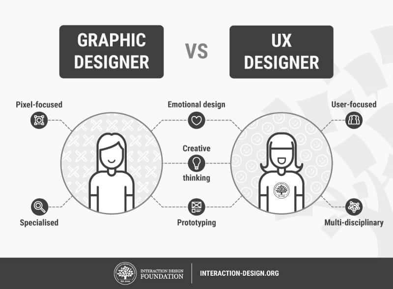 """Goodbye Graphic Design, Hello User Experience Design"""