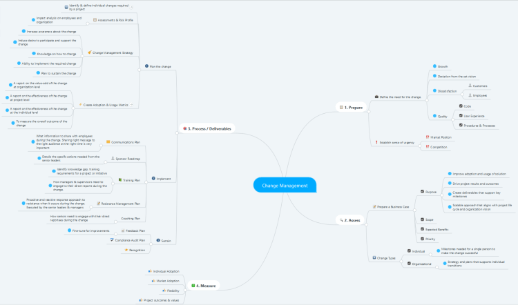 Change management with mind maps