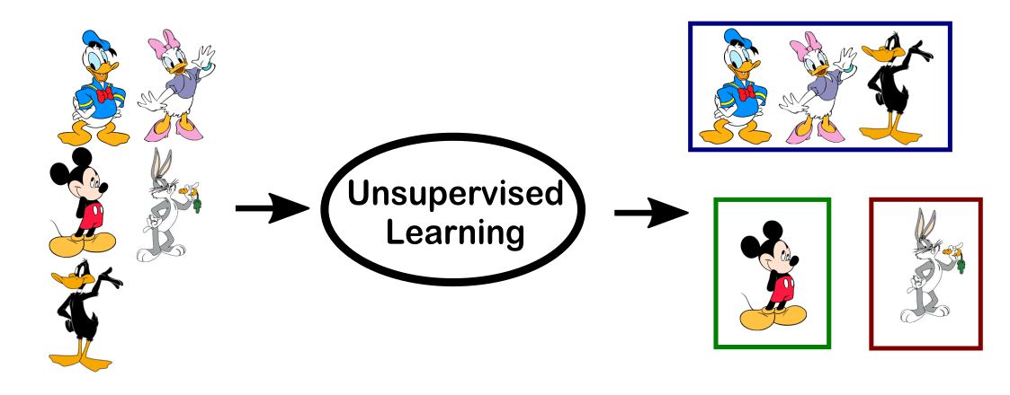 example of unsupervised learning