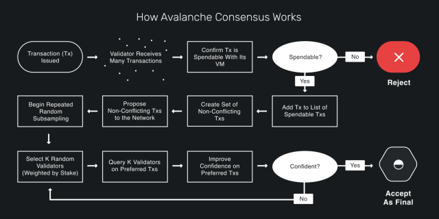 How avalanche consensus works