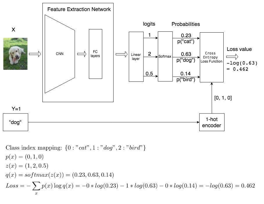 Deep Learning — Cross Entropy Loss Derivative - Roei Bahumi - Medium