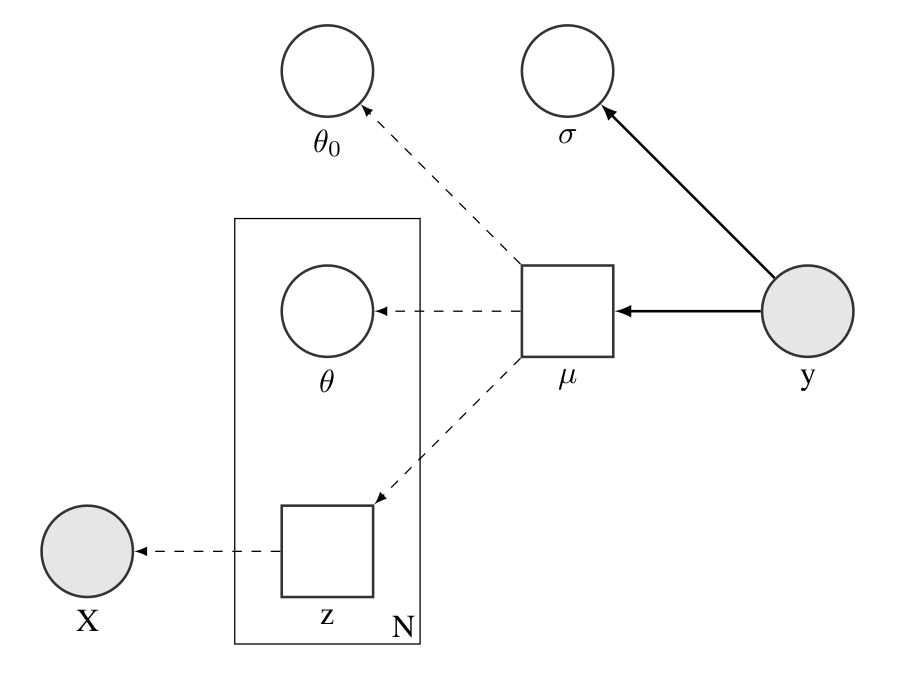 Probabilistic Machine Learning Series Post 1: Using Neural