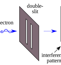 1 2 kalliauer johannes an illustration of the double slit experiment in physics wikipedia 5 [ 1600 x 766 Pixel ]