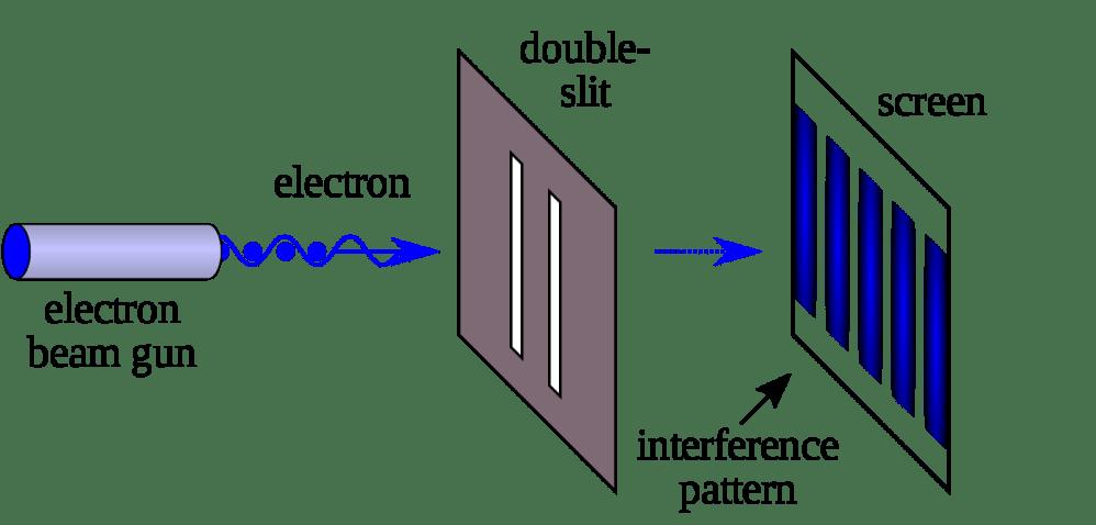 medium resolution of 1 2 kalliauer johannes an illustration of the double slit experiment in physics wikipedia 5