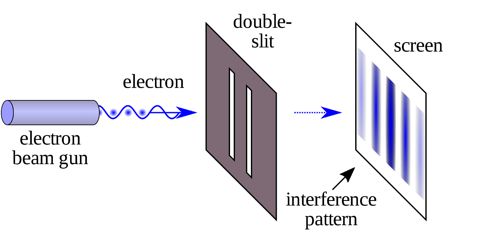 hight resolution of 1 2 kalliauer johannes an illustration of the double slit experiment in physics wikipedia 5