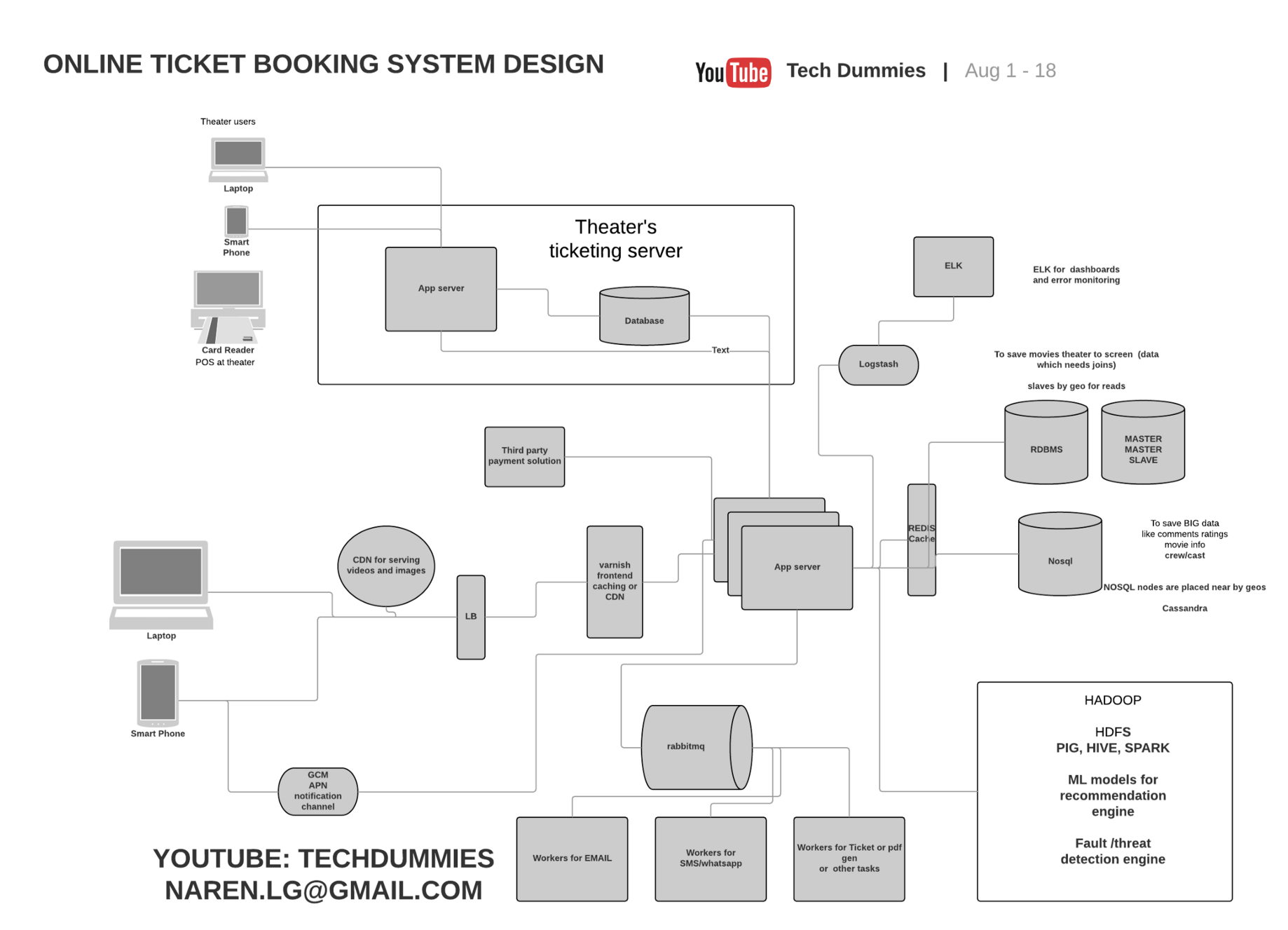 hight resolution of bookmyshow system design