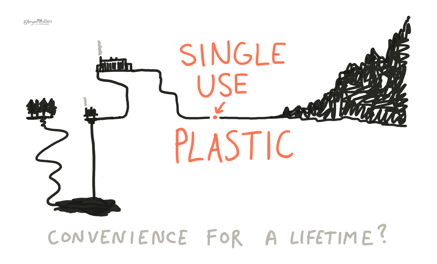 hight resolution of diagram of plastic bag
