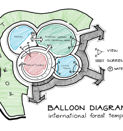 a balloon diagram for the international forest temple in ubon ratchathani  [ 1600 x 1131 Pixel ]