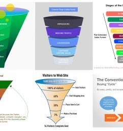 in the world of ecommerce there are lots of funnels to be found try googling it you ll see what i mean  [ 1600 x 1000 Pixel ]