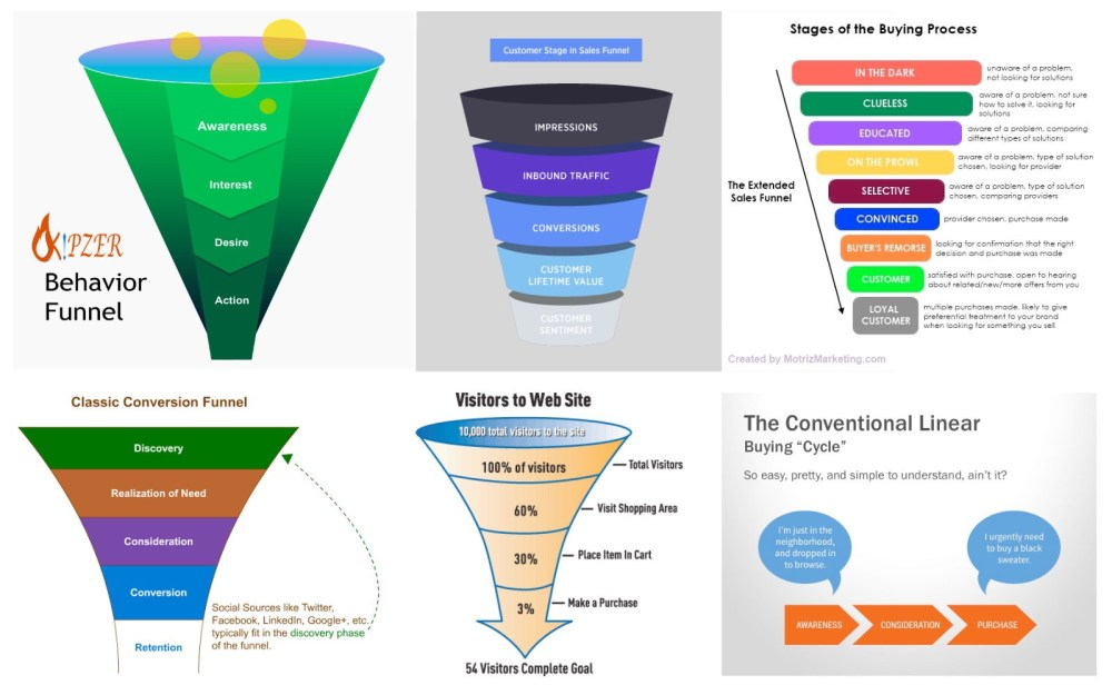 medium resolution of in the world of ecommerce there are lots of funnels to be found try googling it you ll see what i mean