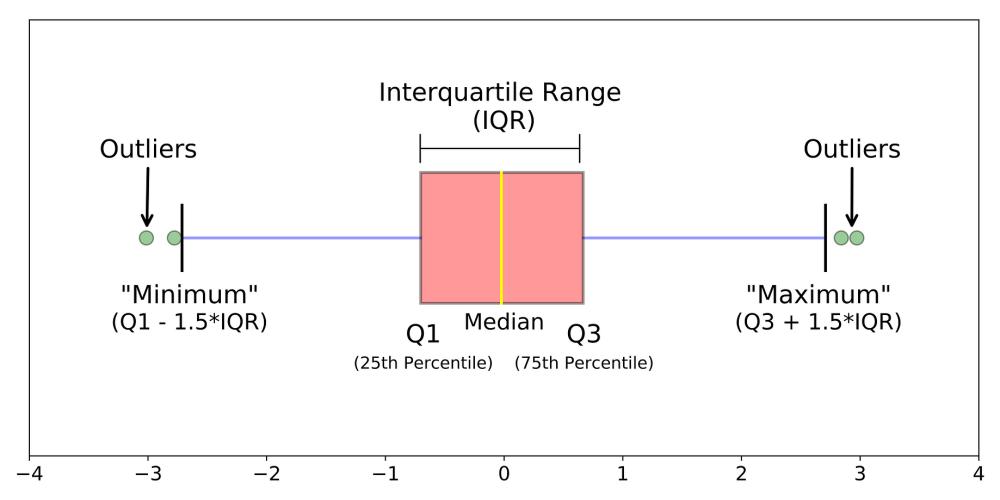 medium resolution of plot diagram labeled