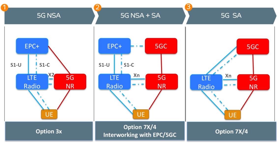 Evolution Of Core Network 3g Vs 4g Vs 5g By Sarp Koksal Medium