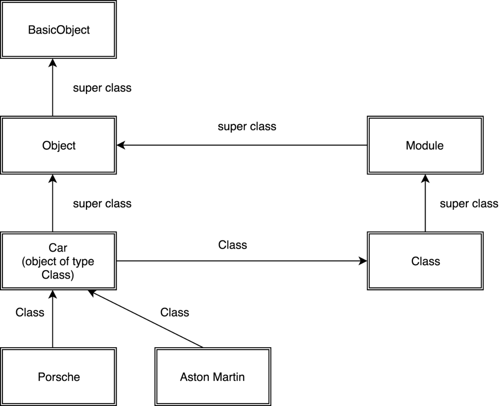 medium resolution of not weird but you always deal with objects i ve tried to explain the ruby object model with a simple flow diagram