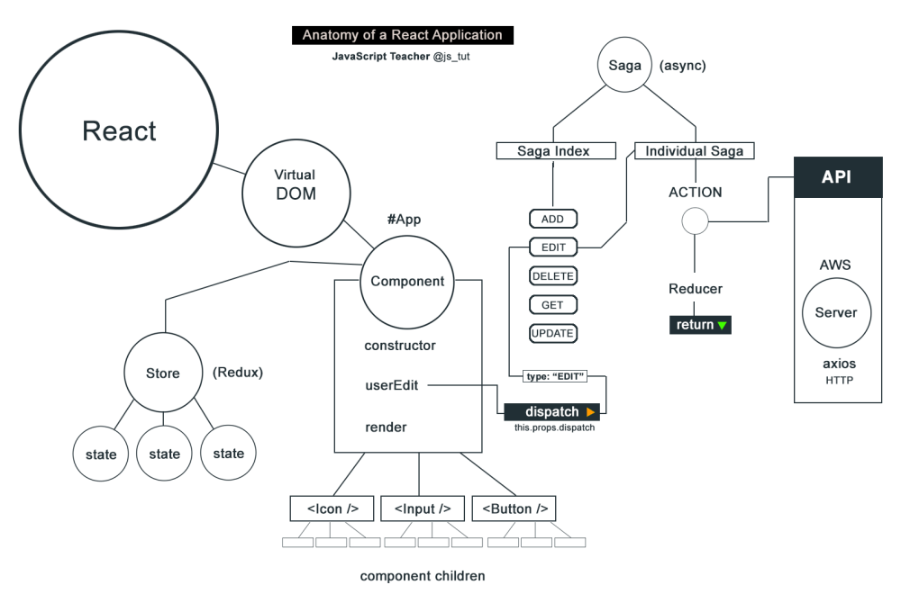 medium resolution of this diagram is the result of my work at goodyear tire company where i am currently sr react developer it was and still is a great experience