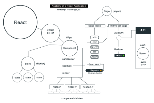 small resolution of this diagram is the result of my work at goodyear tire company where i am currently sr react developer it was and still is a great experience