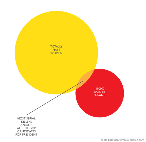 small resolution of an important venn diagram