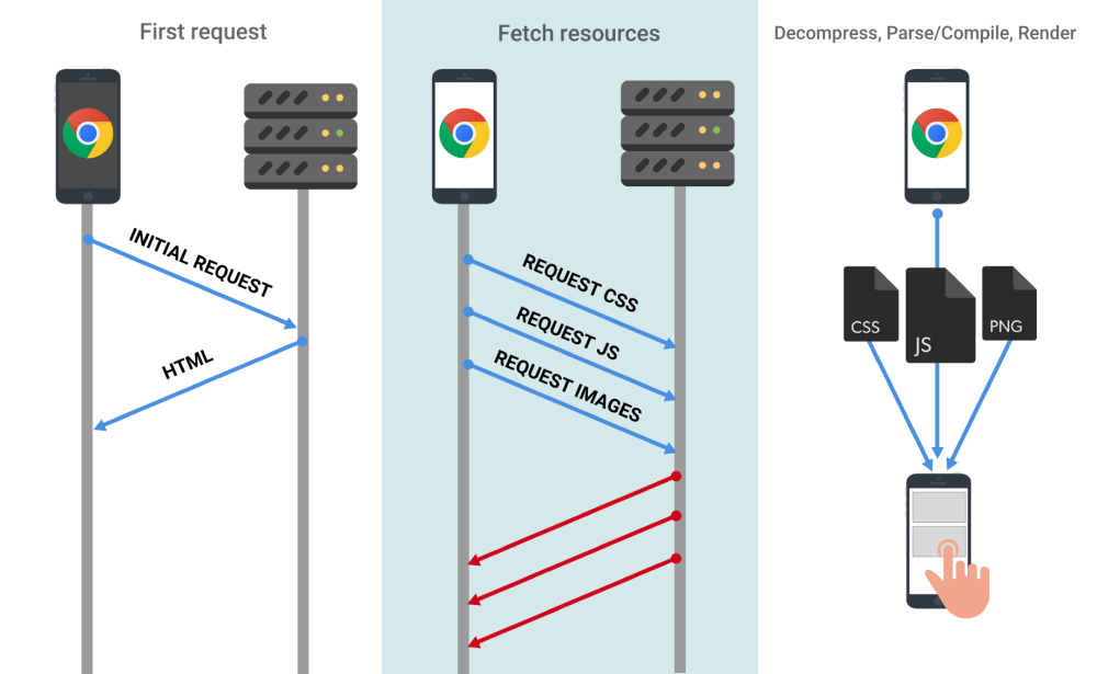 medium resolution of sending more bytes of javascript over the wire takes longer the slower a user s connection is