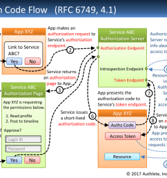 1 authorization code flow [ 1440 x 880 Pixel ]