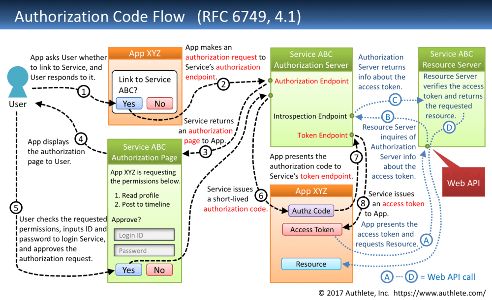 medium resolution of 1 authorization code flow