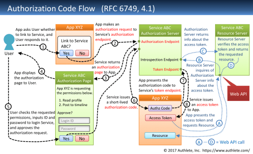 small resolution of 1 authorization code flow