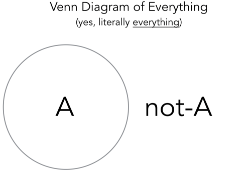 small resolution of here is a venn diagram of this relationship