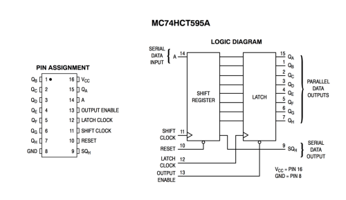small resolution of here s the pinout and block diagram for the datasheet of the mc74hct595a 8 bit serial input serial or parallel output shift register with latched 3 state