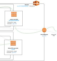 vpn network diagram overview [ 1467 x 589 Pixel ]