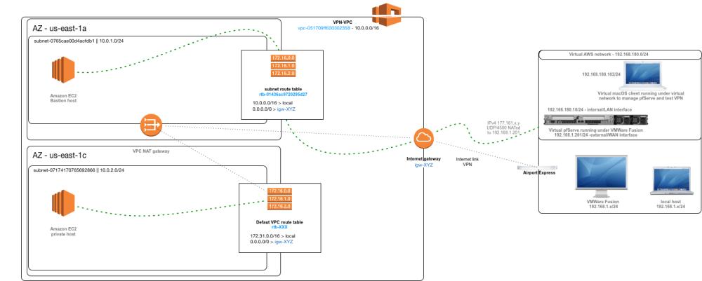 medium resolution of vpn network diagram overview