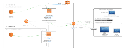 small resolution of vpn network diagram overview