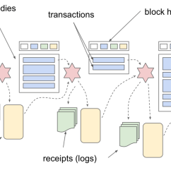 execution of transactions in a block requires transaction data blue rectangles and the current state yellow rectangle after the execution the current  [ 1838 x 887 Pixel ]