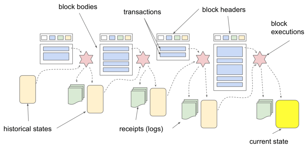 medium resolution of execution of transactions in a block requires transaction data blue rectangles and the current state yellow rectangle after the execution the current