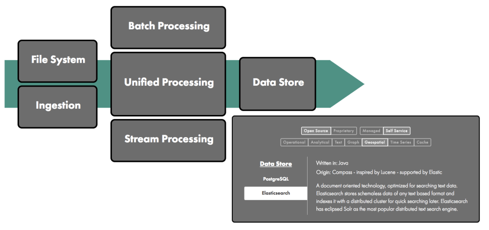 medium resolution of the data engineering ecosystem in 2017
