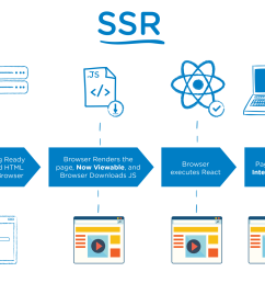 here is a very simple timeline diagram super simple to showcase the difference between ssr and csr  [ 1838 x 1311 Pixel ]
