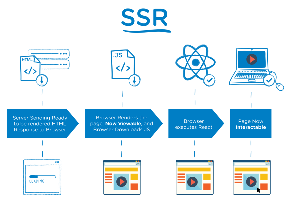 medium resolution of here is a very simple timeline diagram super simple to showcase the difference between ssr and csr